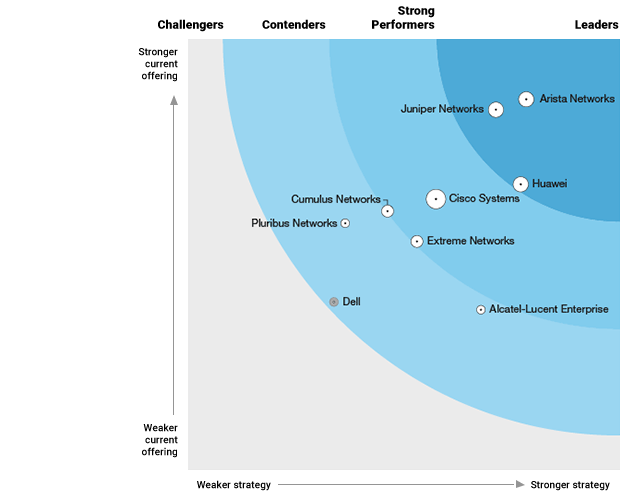 Arista Recognized As A Leader The Forrester Wave™: Hardware Platforms For SDN